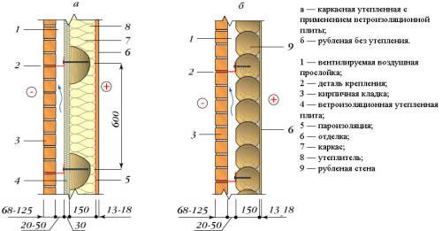 Схема кирпичной облицовки деревянной стены