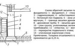 Для добавки гидроизоляции цемент купить в