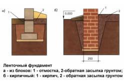 Обратная засыпка для ленточного фундамента из различных материалов