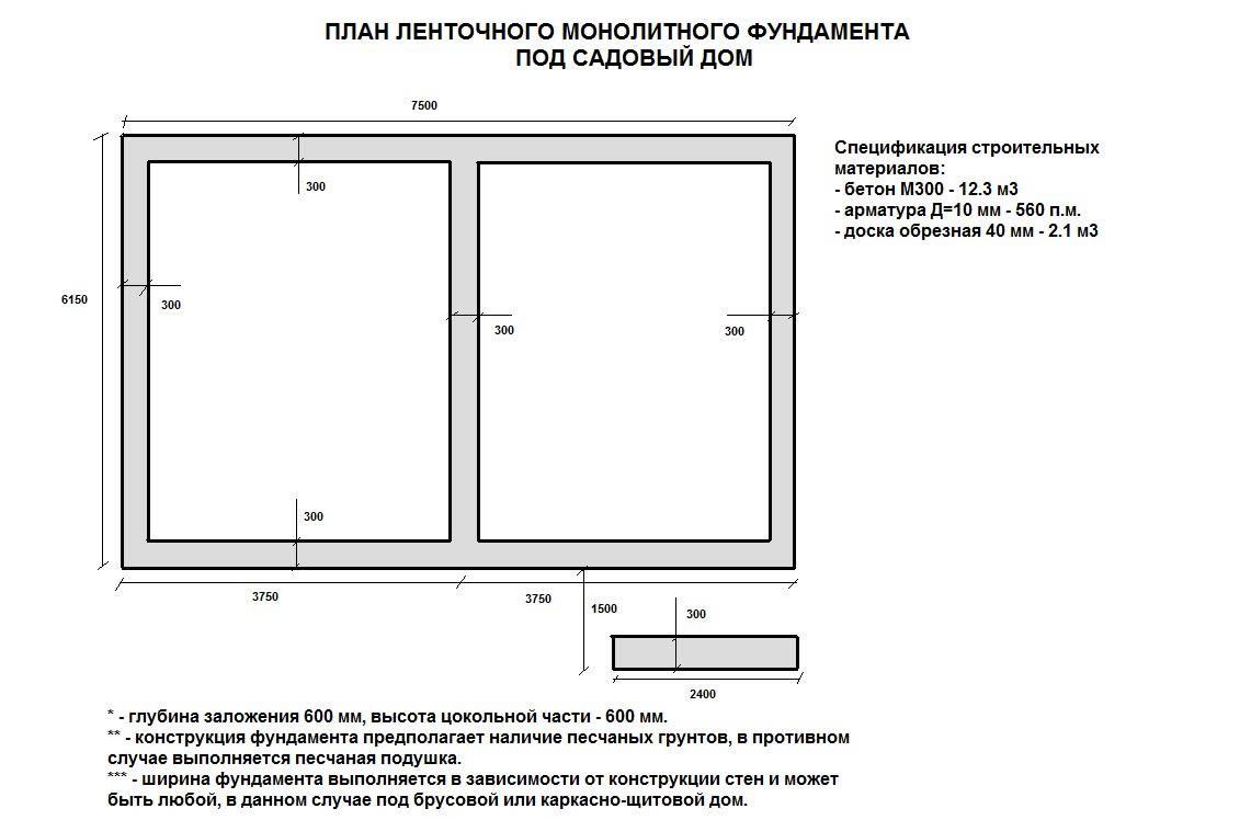 план ленточного фундамента чертеж