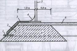 Схема амортизационной подушки