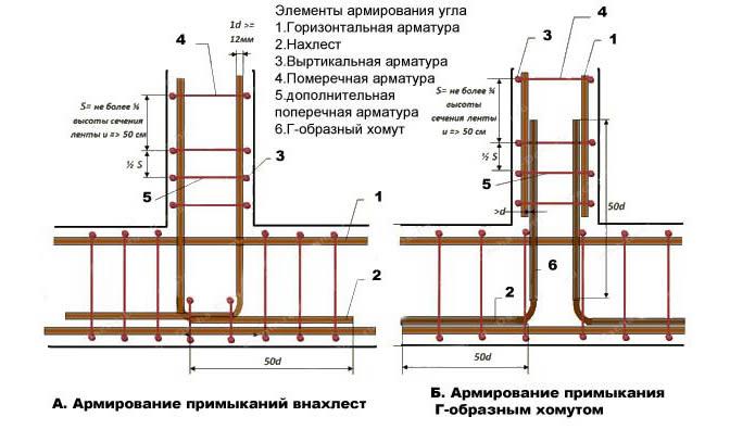 Схема арматурного каркаса ленточного фундамента