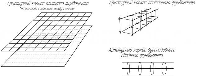 Каркасы из арматуры для ленточного фундамента своими руками