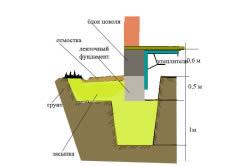 Схема бетонного цоколя.