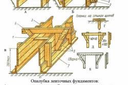 Схема деревянной опалубки ленточного фундамента