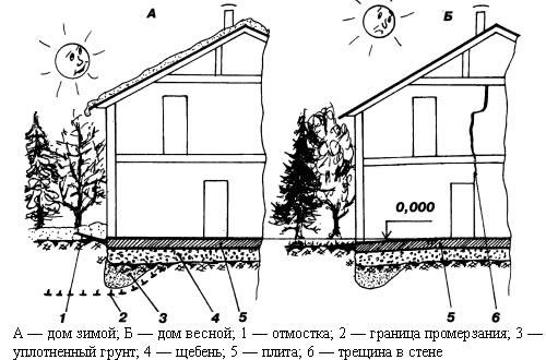 Схема дома на пучинистом грунте