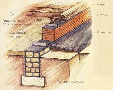 Схема фундамента блочного дома