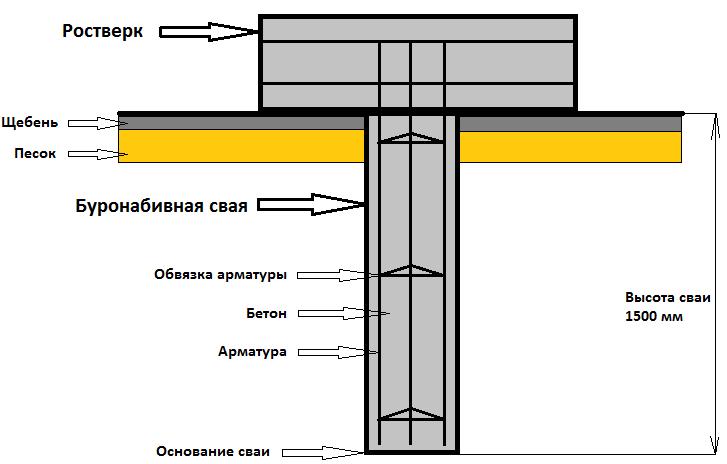 Схема фундамента на буронабивных сваях