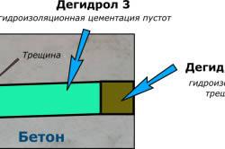 Схема гидроизоляции пустот фундамента
