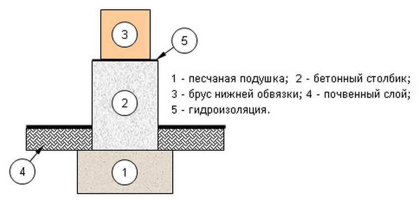 Столбчатый фундамент с пяткой своими руками пошаговая инструкция 51