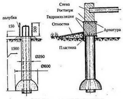 Схема гидроизоляции свайного
