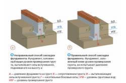 Схема глубины заложения ленточного фундамента