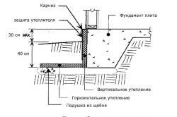Схема горизонтального утепления фундамента.