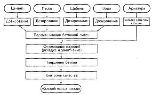 Схема изготовления железобетона