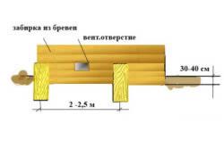 Схема крепления бревен между столбами фундамента