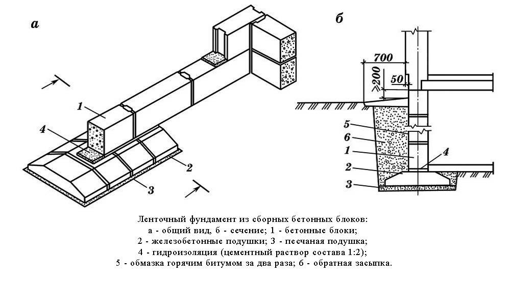 Схема ленточного фундамента из