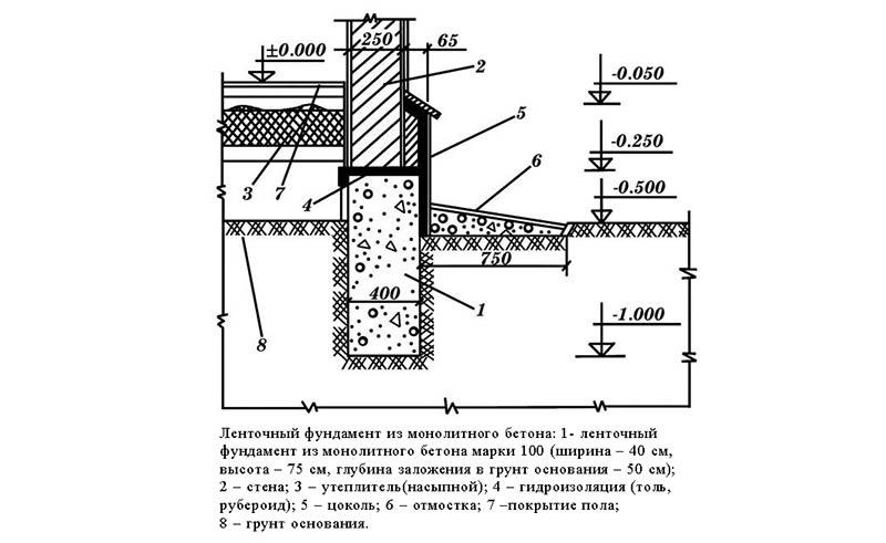 Схема ленточного фундамента из монолитного бетона