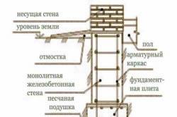 Схема ленточного монолитного фундамента.