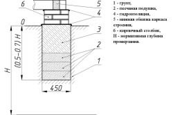 Схема мелкозаглубленного столбчатого фундамента