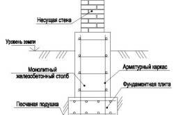 Схема монолитного столбчатого фундамента