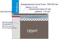 Схема монолитной плиты на ленточном фундаменте