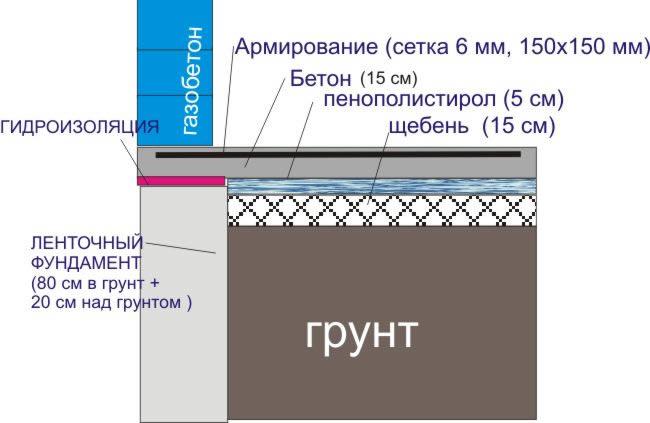 Схема монолитной плиты на