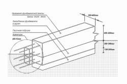 Схема монтажа арматурного каркаса