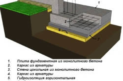 Схема монтажа плитного фундамента глубокого заложения