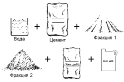 Схема наполнителей, входящих в цементный раствор