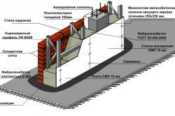 Схема несъемной опалубки из плит СМЛ