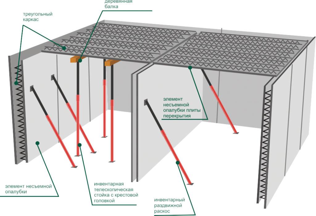 Схема несъемной железобетонной опалубки