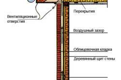 Схема облицовки дома клинкерной плиткой