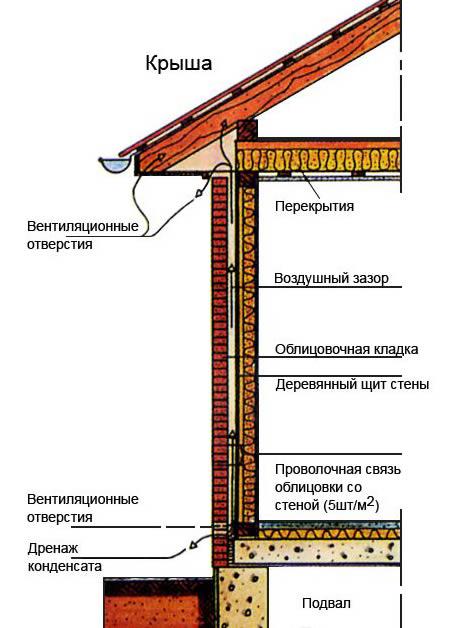 Схема облицовки дома