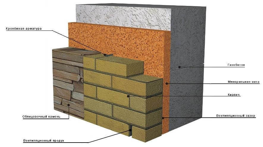 Схема облицовки стены кирпичом