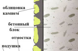 Схема облицовки западающего цоколя