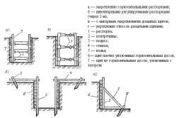 Схема опалубки для траншей и откосов