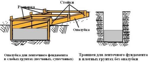 Схема опалубки и траншеи фундамента