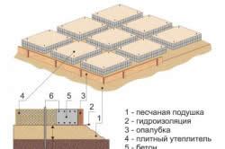 Схема опалубки плитного фундамента