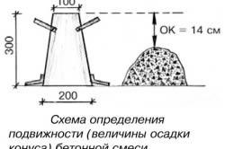 Схема определения подвижности бетонной смеси