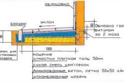 Схема отмостки с бордюром