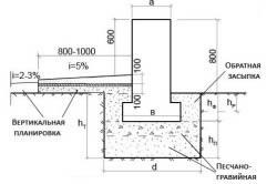 Схема параметров мелкозаглубленного фундамента