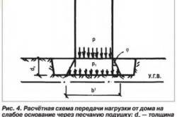 Схема передачи нагрузки через песчаную подушку