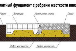 Схема плитного фундамента с ребрами жесткости вниз