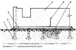 Схема появления трещины при местном переувлажнении грунта