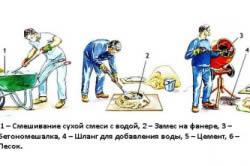 Схема приготовления бетона.