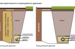 Схема пристенного и траншейного дренажа