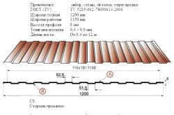 Стандартные размеры профлиста по ГОСТ