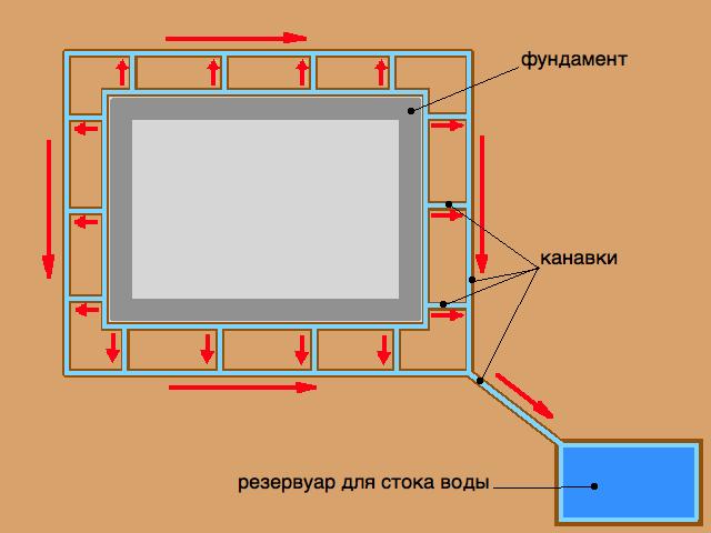 Схема расположения отмостки