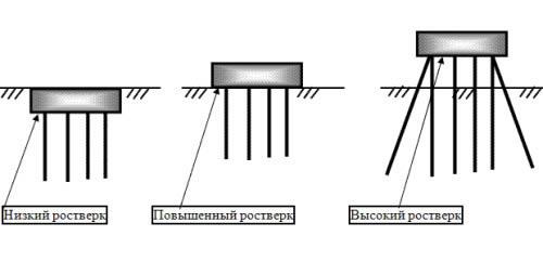 Схема разновидностей ростверков