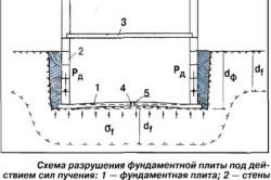 Схема разрушения фундамента